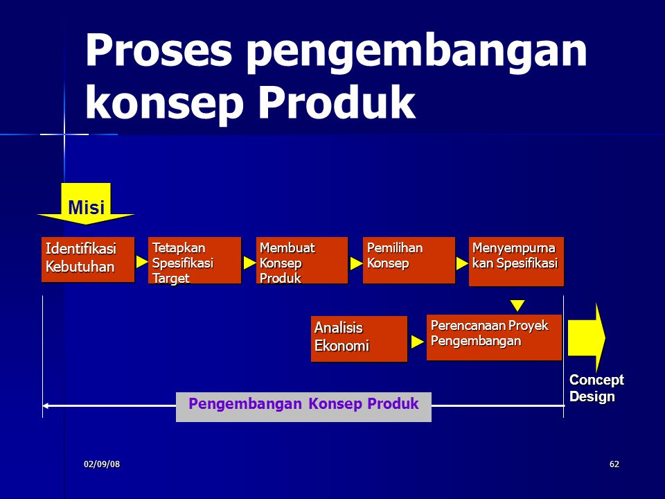 Proses pengembangan konsep Produk