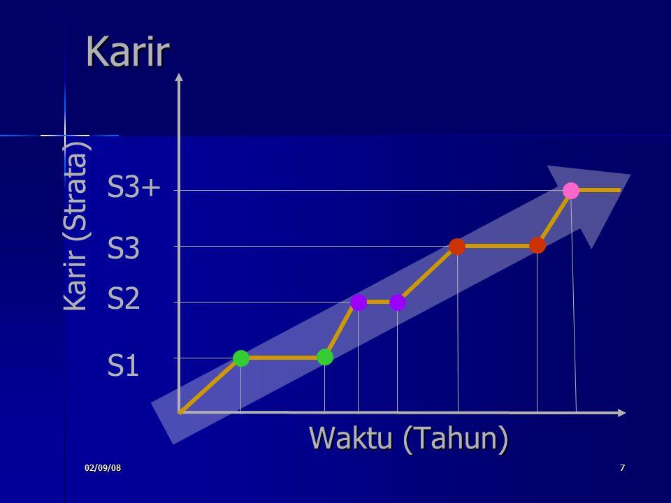 Karir S1 S2 S3 S3+ Karir (Strata) Waktu (Tahun) 02/09/08
