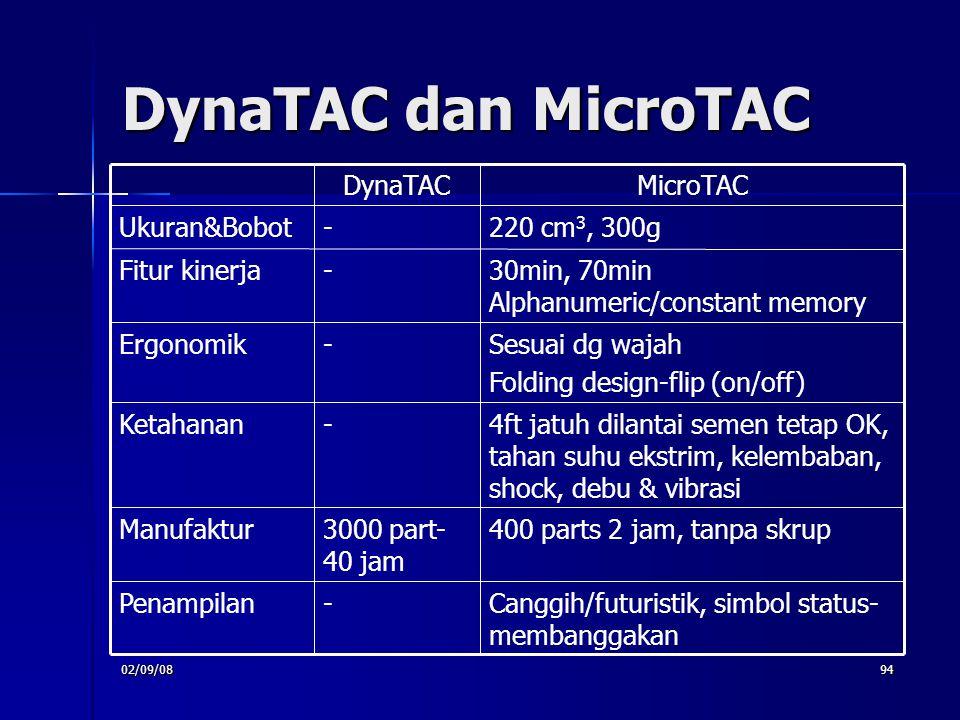 DynaTAC dan MicroTAC 400 parts 2 jam, tanpa skrup 3000 part- 40 jam