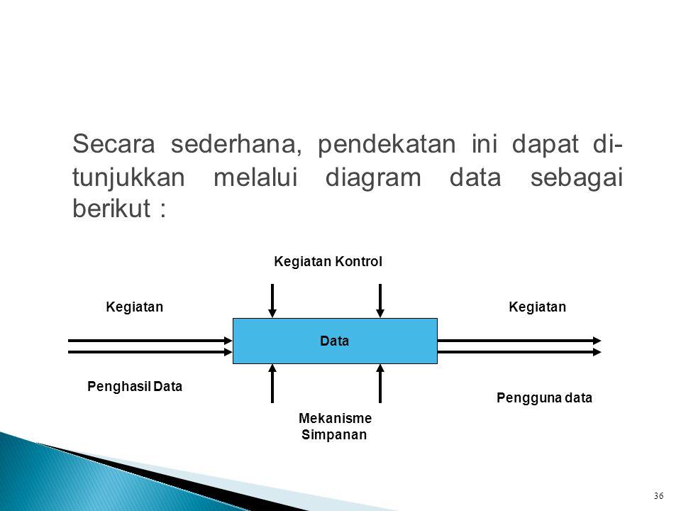Secara sederhana, pendekatan ini dapat di- tunjukkan melalui diagram data sebagai berikut :