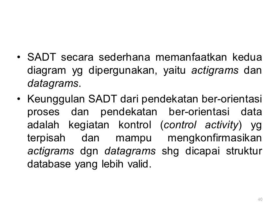 SADT secara sederhana memanfaatkan kedua diagram yg dipergunakan, yaitu actigrams dan datagrams.