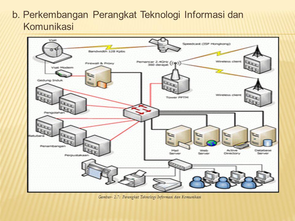 Gambar- 2.7: Perangkat Teknologi Informasi dan Komunikasi