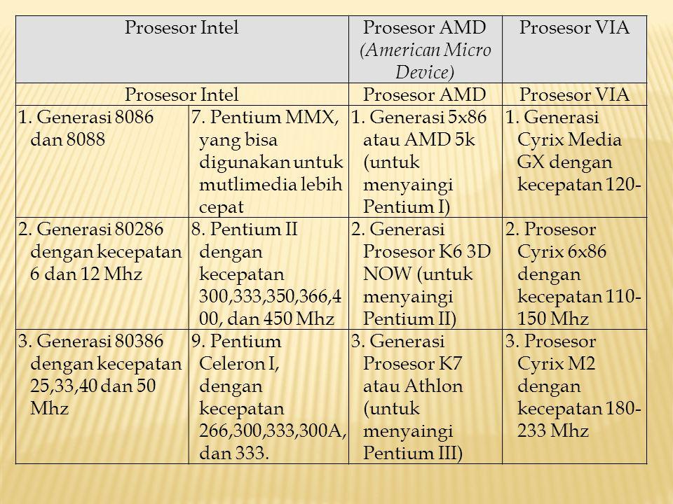 Prosesor AMD (American Micro Device)