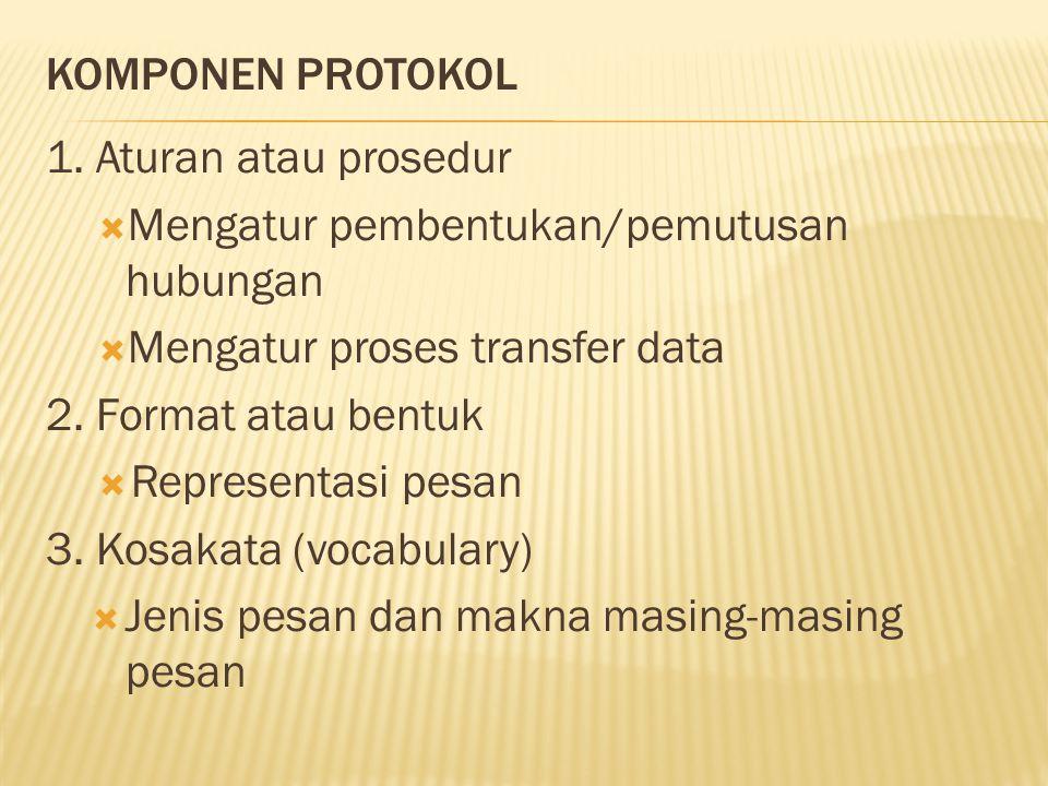 KOMPONEN PROTOKOL 1. Aturan atau prosedur. Mengatur pembentukan/pemutusan hubungan. Mengatur proses transfer data.