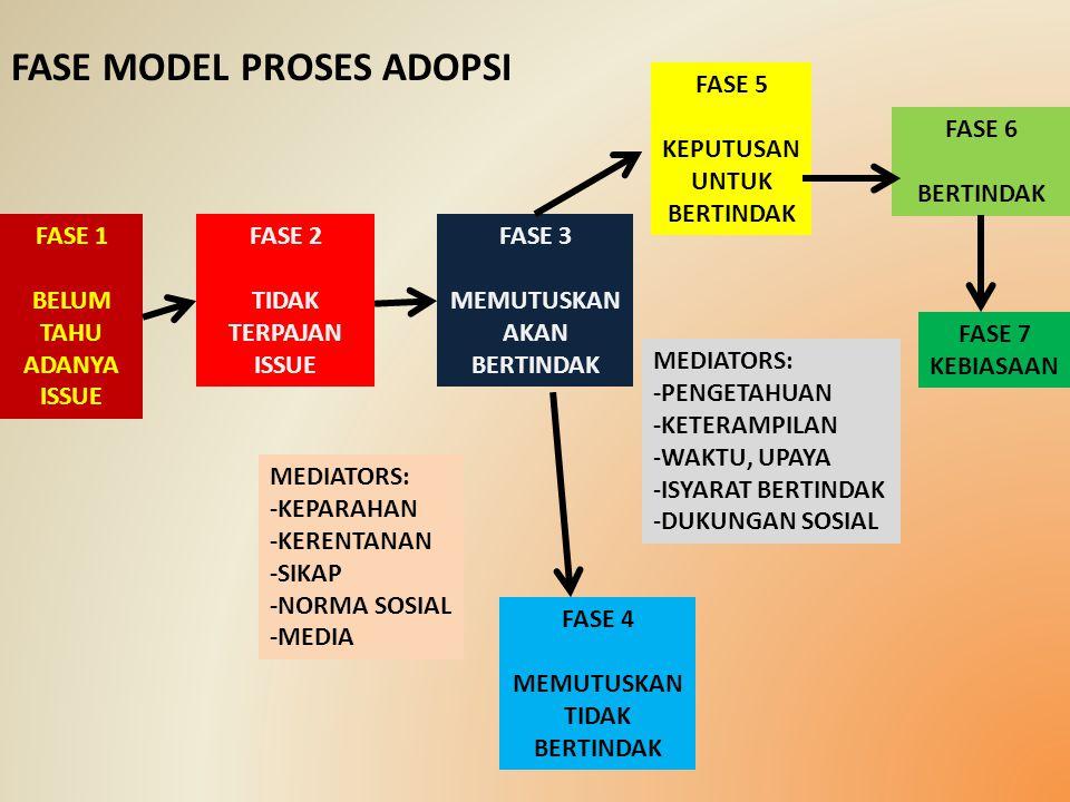 FASE MODEL PROSES ADOPSI
