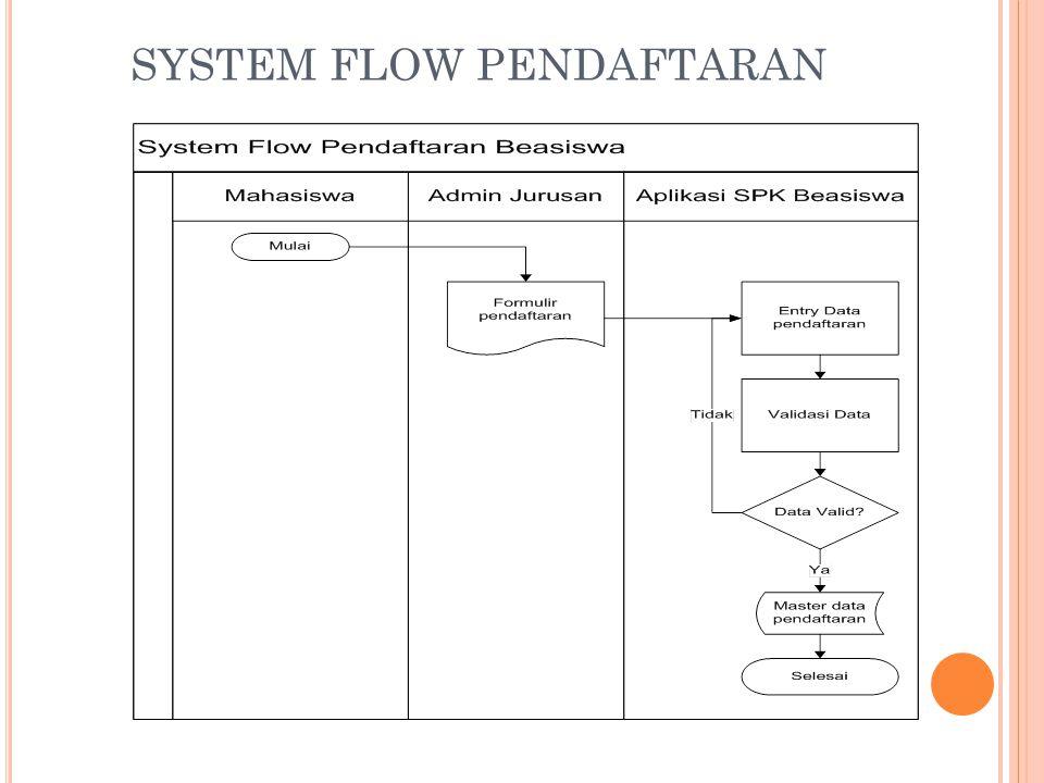 SYSTEM FLOW PENDAFTARAN