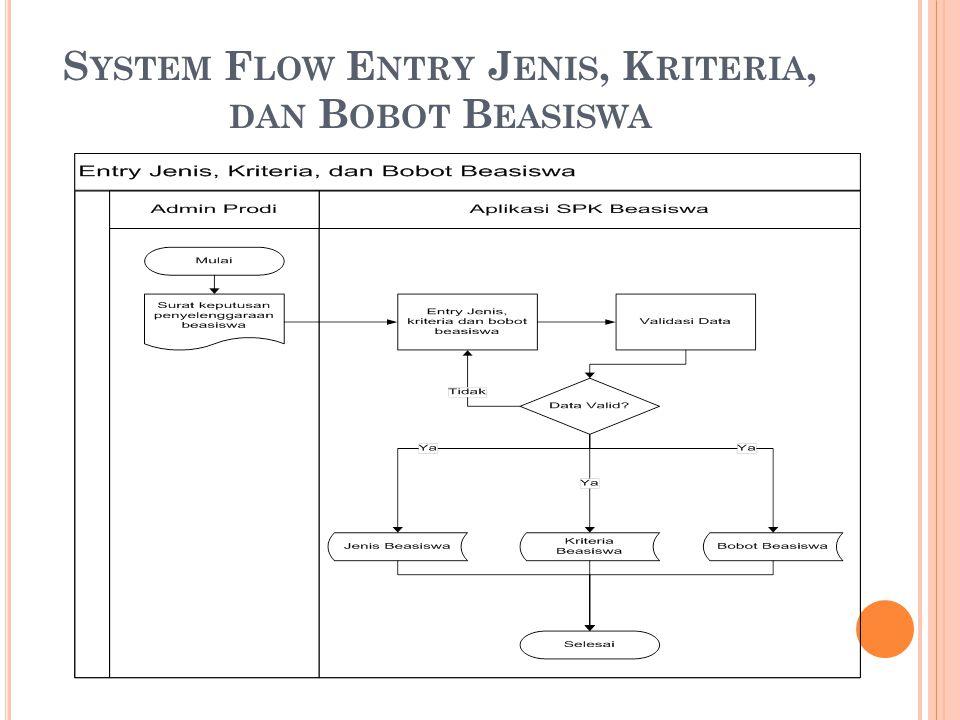 System Flow Entry Jenis, Kriteria, dan Bobot Beasiswa
