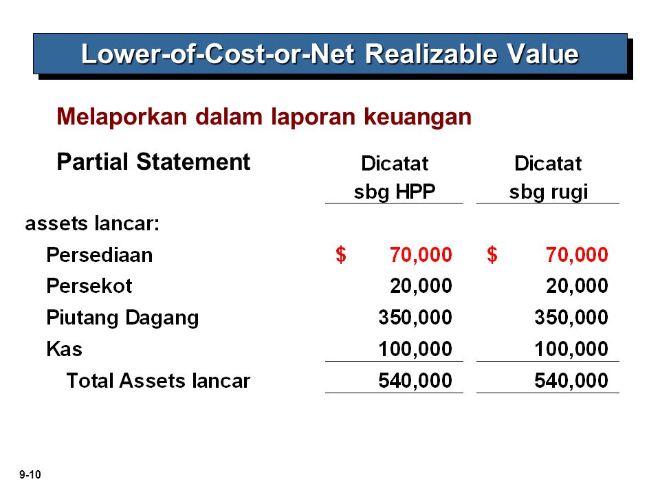 Lower-of-Cost-or-Net Realizable Value