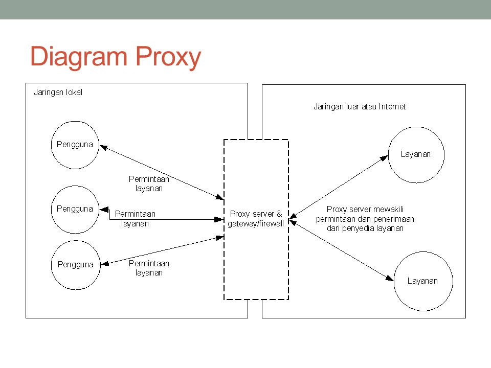 Diagram Proxy