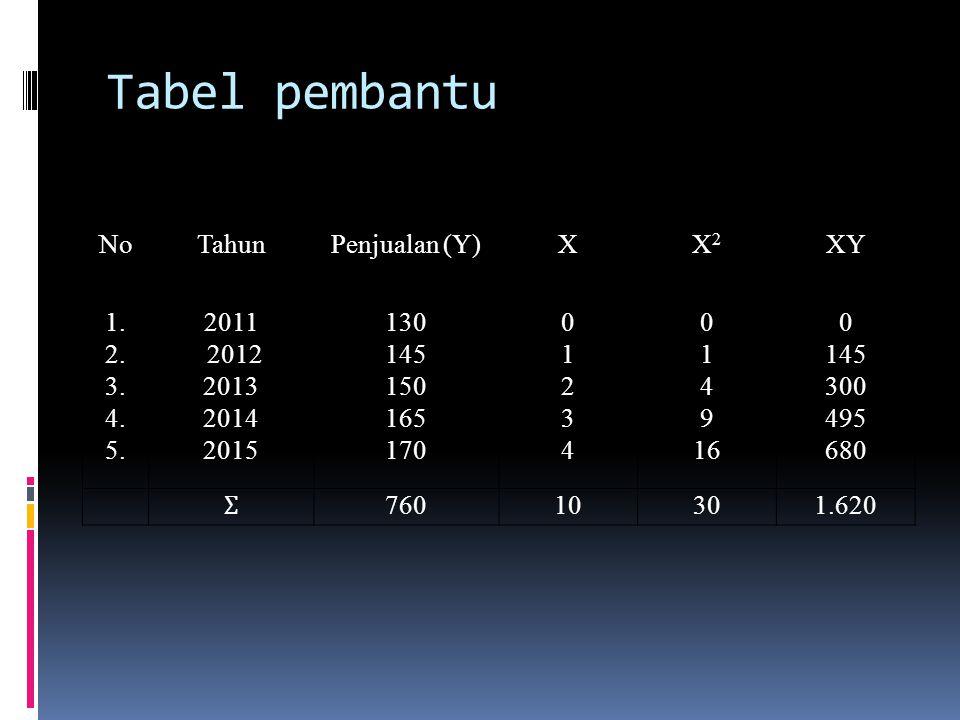 Tabel pembantu No Tahun Penjualan (Y) X X2 XY 1. 2. 3. 4. 5. 2011 2012