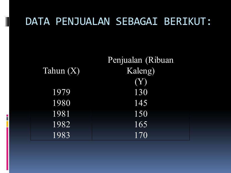 DATA PENJUALAN SEBAGAI BERIKUT: