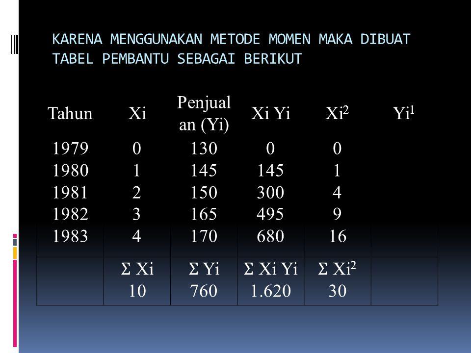 Tahun Xi Penjualan (Yi) Xi Yi Xi2 Yi1 1979 1980 1981 1982 1983 1 2 3 4