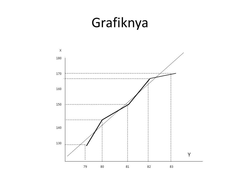 Grafiknya X. 180. 170. 160. 150. 140.
