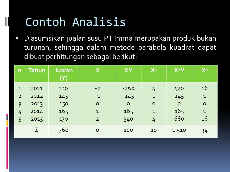 Contoh Analisis