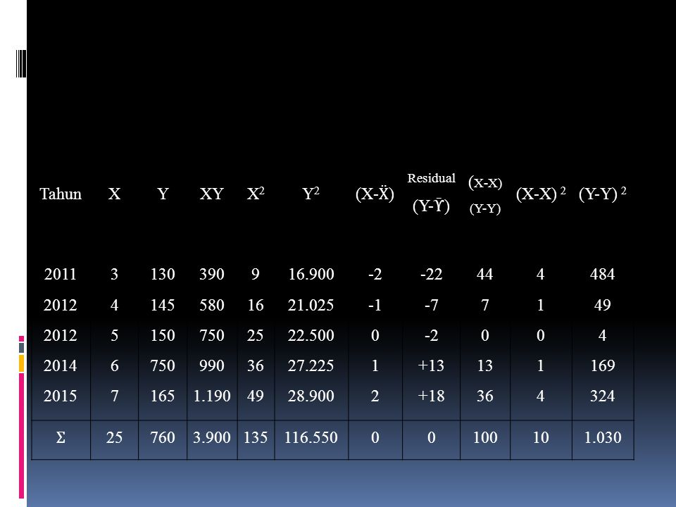 Tahun X Y XY X2 Y2 (X-Ẍ) (Y-Ῡ) (X-X) (X-X) 2 (Y-Y) 2 2011 2012 2012