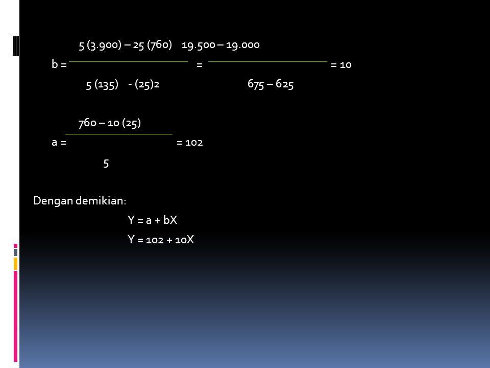 5 (3.900) – 25 (760) 19.500 – 19.000 b = = = 10 5 (135) - (25)2 675 – 625 760 – 10 (25) a = = 102 5 Dengan demikian: Y = a + bX Y = 102 + 10X