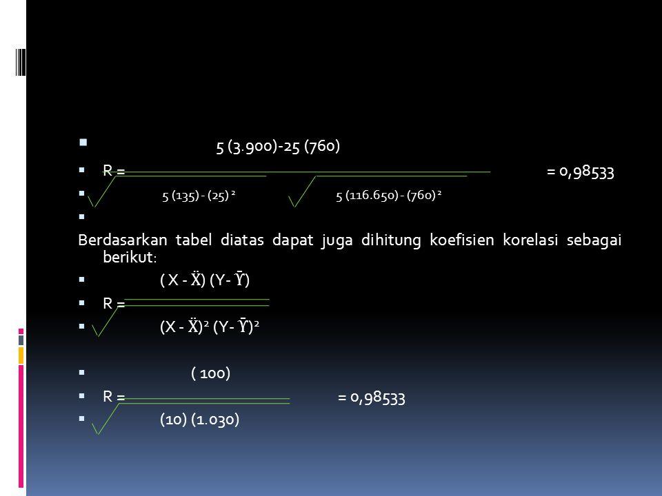 5 (3.900)-25 (760) R = = 0,98533. 5 (135) - (25) 2 5 (116.650) - (760) 2.