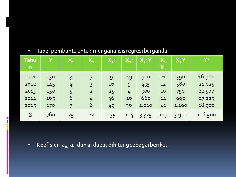 Tabel pembantu untuk menganalisis regresi berganda: