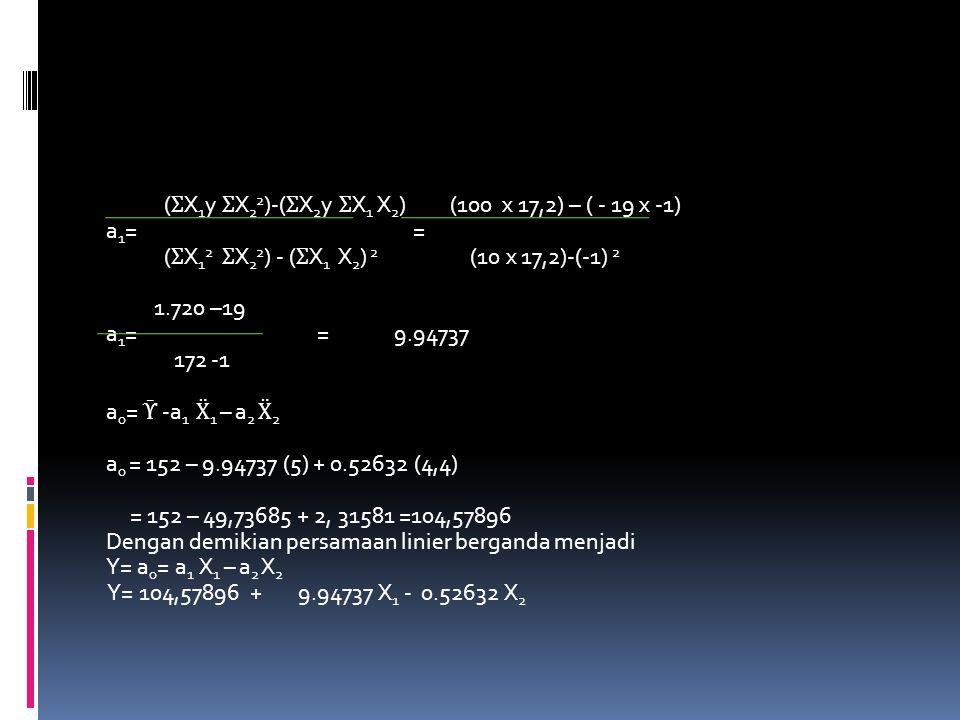 (ƩX1y ƩX22)-(ƩX2y ƩX1 X2) (100 x 17,2) – ( - 19 x -1) a1= = (ƩX12 ƩX22) - (ƩX1 X2) 2 (10 x 17,2)-(-1) 2 1.720 –19 a1= = 9.94737 172 -1 a0= Ῡ -a1 Ẍ1 – a2 Ẍ2 a0 = 152 – 9.94737 (5) + 0.52632 (4,4) = 152 – 49,73685 + 2, 31581 =104,57896 Dengan demikian persamaan linier berganda menjadi Y= a0= a1 X1 – a2 X2 Y= 104,57896 + 9.94737 X1 - 0.52632 X2