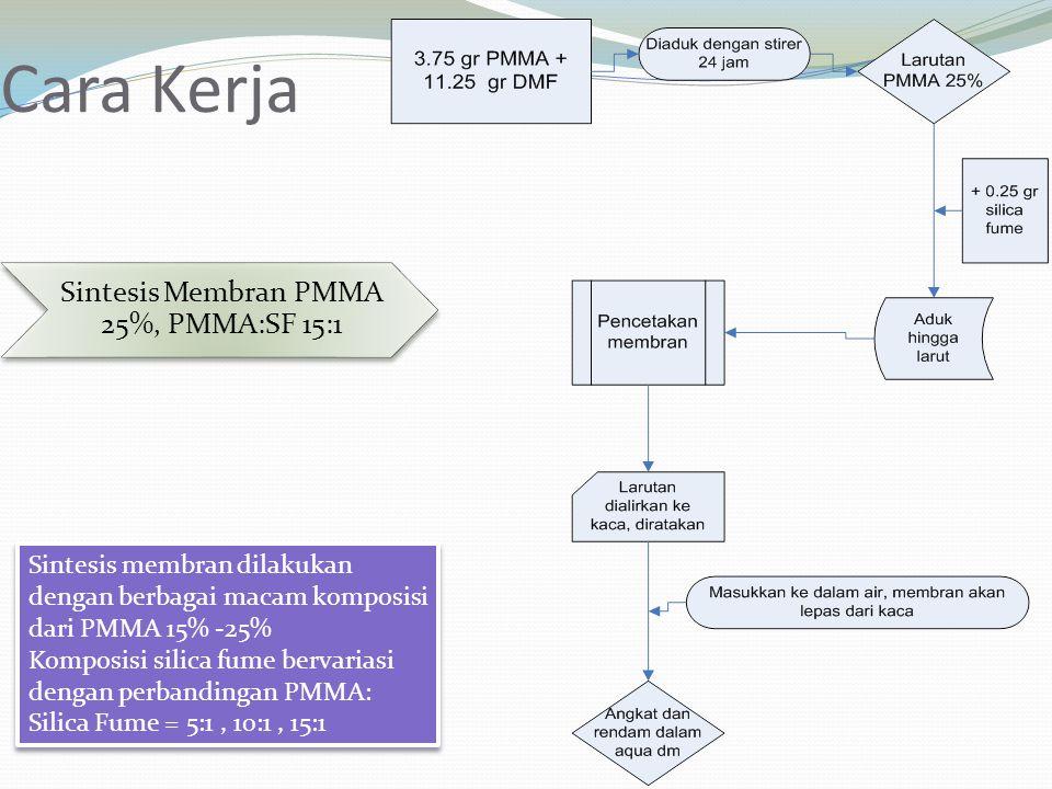 Sintesis Membran PMMA 25%, PMMA:SF 15:1
