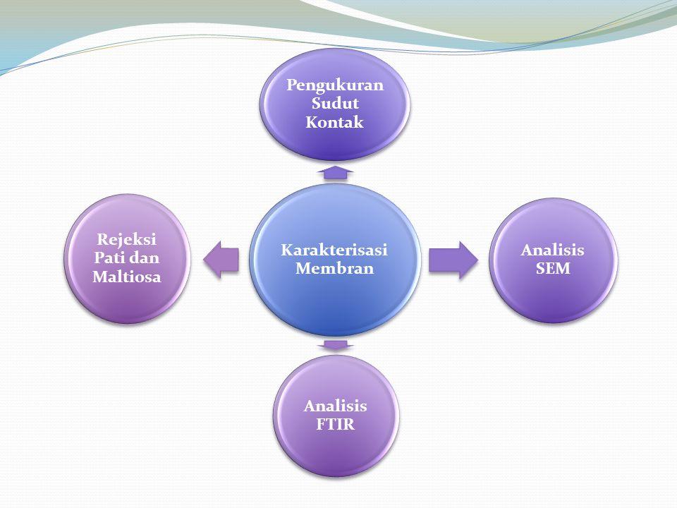 Karakterisasi Membran Pengukuran Sudut Kontak Analisis SEM