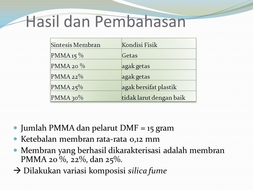 Hasil dan Pembahasan Jumlah PMMA dan pelarut DMF = 15 gram
