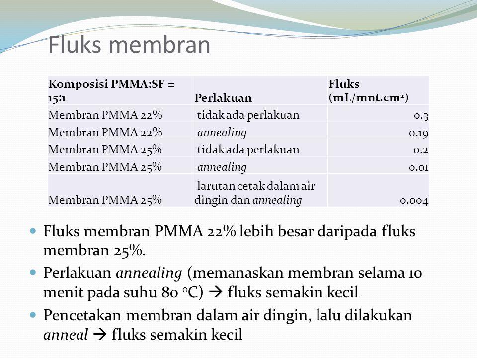 Fluks membran Komposisi PMMA:SF = 15:1. Perlakuan. Fluks (mL/mnt.cm2) Membran PMMA 22% tidak ada perlakuan.