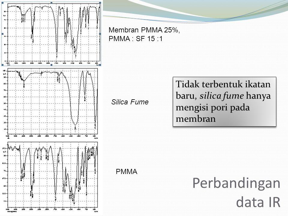 Membran PMMA 25%, PMMA : SF 15 :1