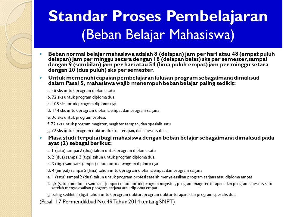 Standar Proses Pembelajaran (Beban Belajar Mahasiswa)