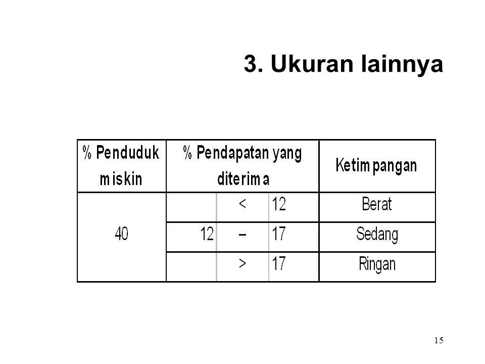 3. Ukuran lainnya