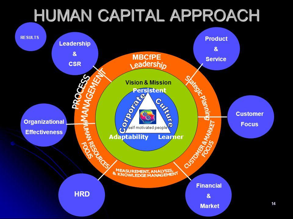 HUMAN CAPITAL APPROACH