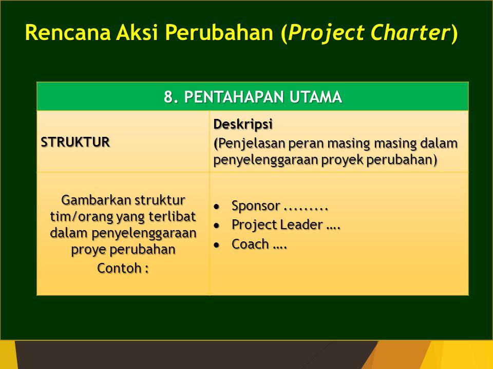 Rencana Aksi Perubahan (Project Charter)