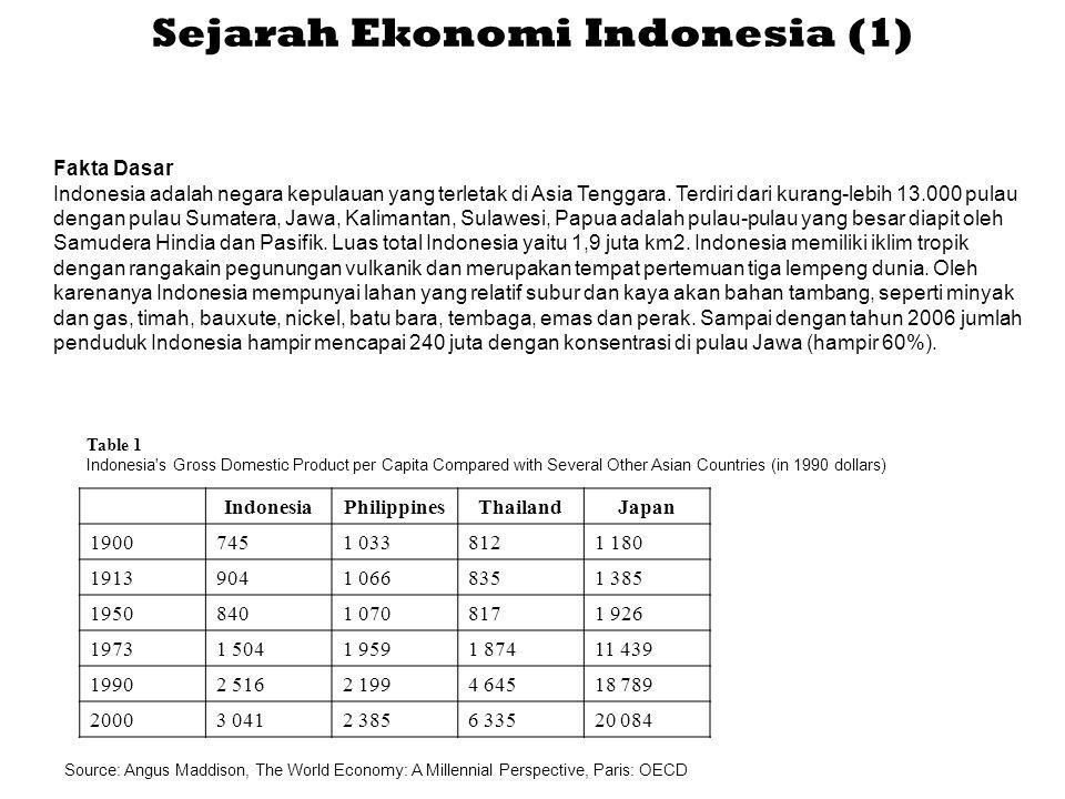 Sejarah Ekonomi Indonesia (1)