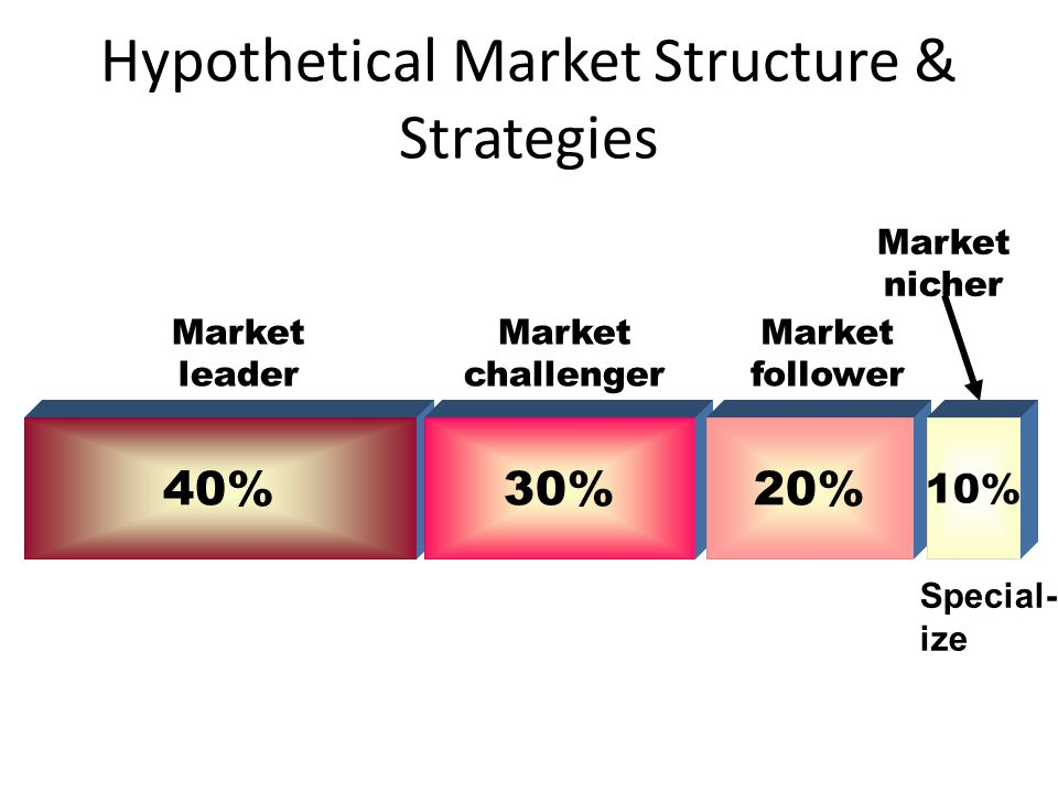 Hypothetical Market Structure & Strategies