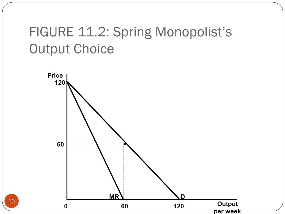 FIGURE 11.2: Spring Monopolist's Output Choice