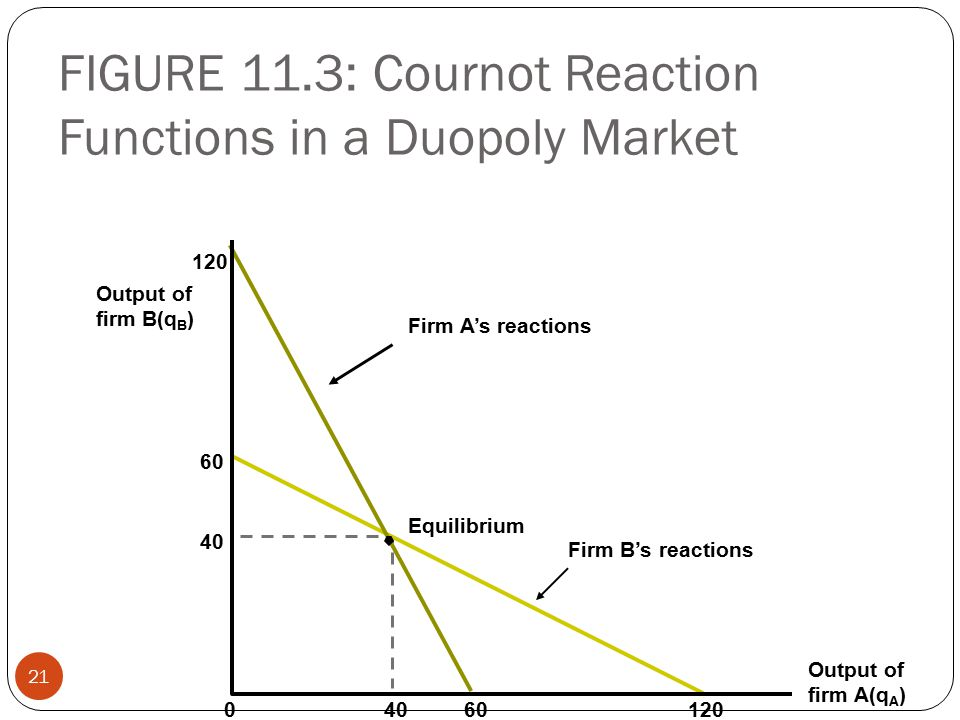 FIGURE 11.3: Cournot Reaction Functions in a Duopoly Market