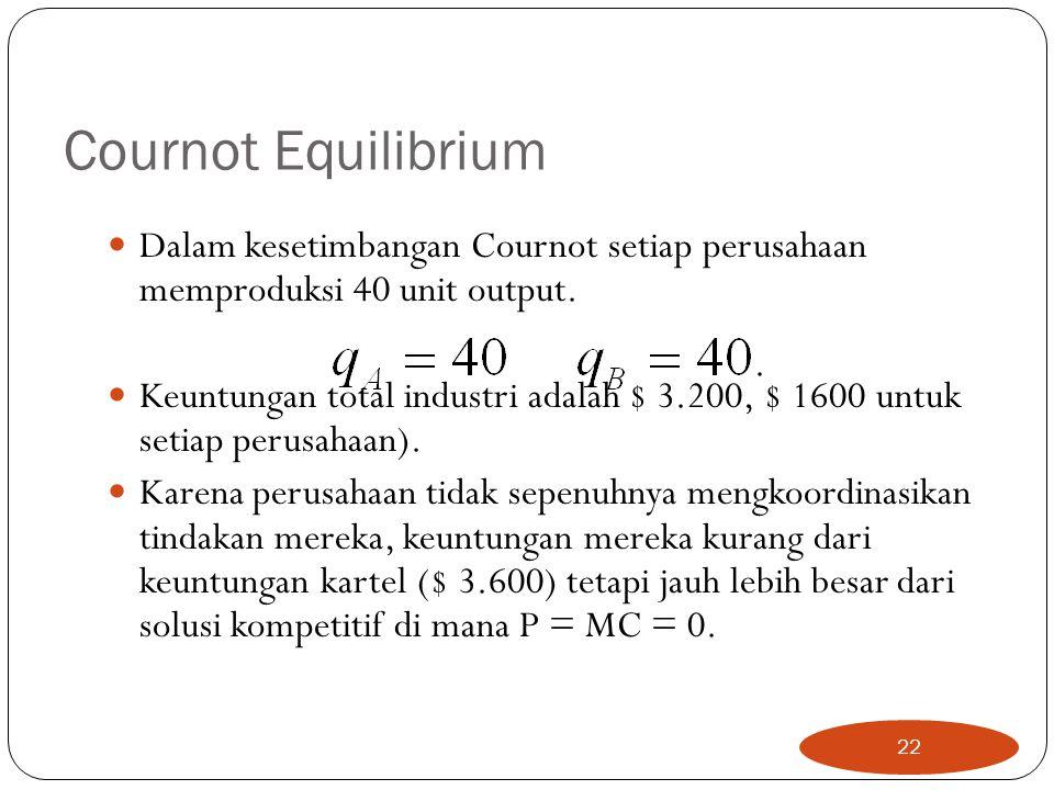 Cournot Equilibrium Dalam kesetimbangan Cournot setiap perusahaan memproduksi 40 unit output.