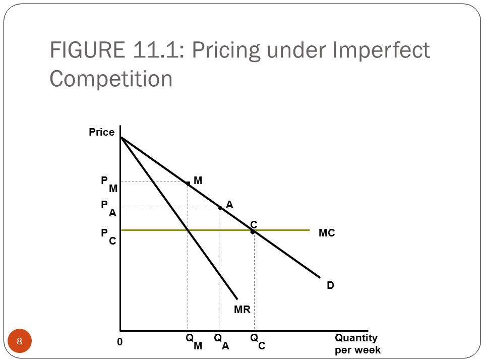 FIGURE 11.1: Pricing under Imperfect Competition