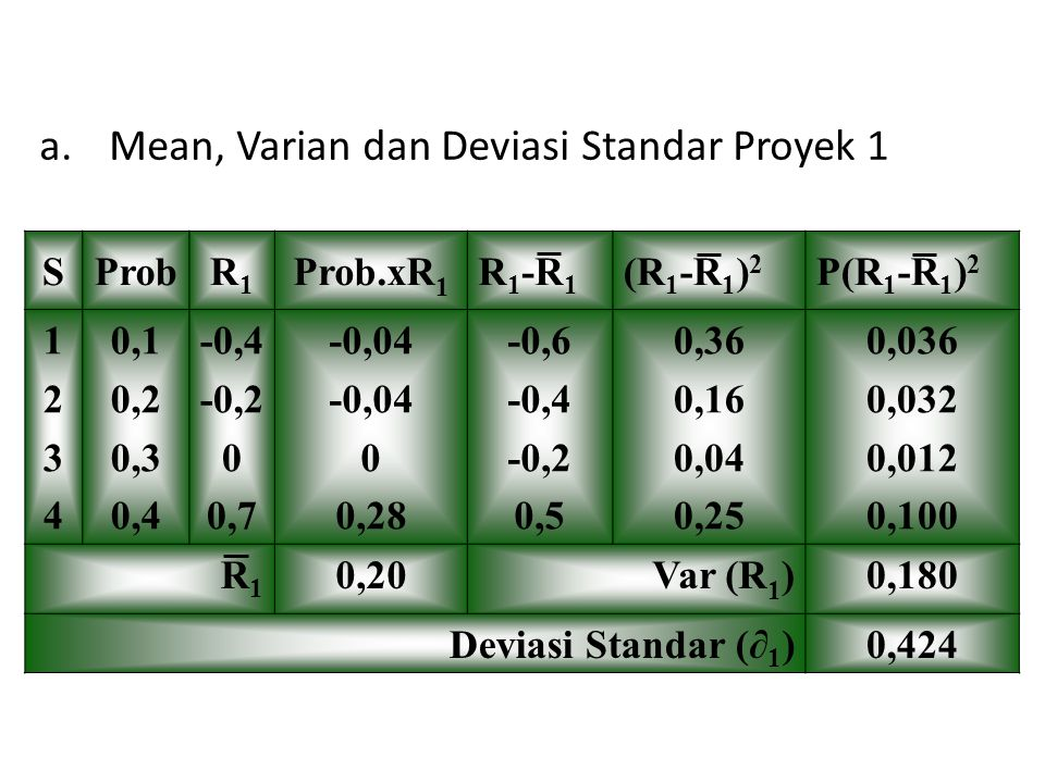 Mean, Varian dan Deviasi Standar Proyek 1