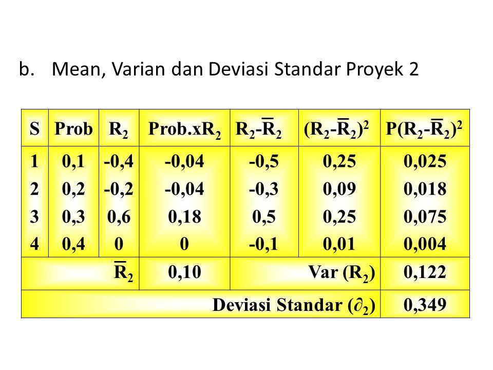 Mean, Varian dan Deviasi Standar Proyek 2