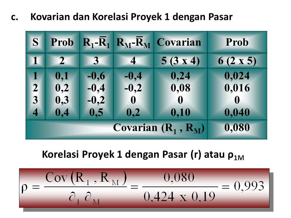 Korelasi Proyek 1 dengan Pasar (r) atau ρ1M