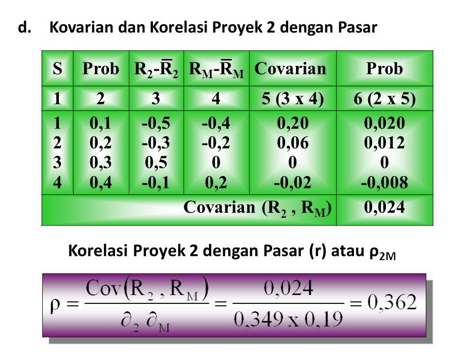 Korelasi Proyek 2 dengan Pasar (r) atau ρ2M