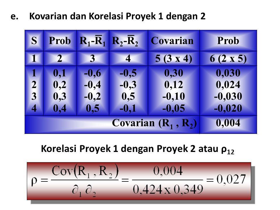 Korelasi Proyek 1 dengan Proyek 2 atau ρ12