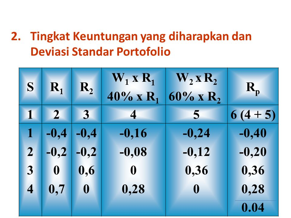 Tingkat Keuntungan yang diharapkan dan Deviasi Standar Portofolio