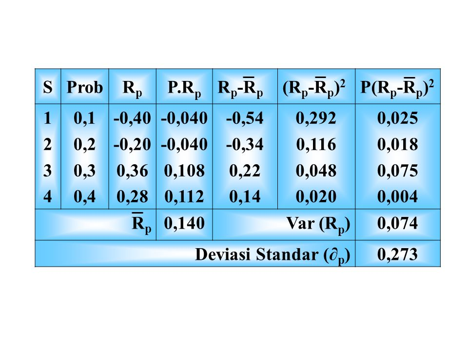 S Prob. Rp. P.Rp. Rp-Rp. (Rp-Rp)2. P(Rp-Rp)2. 1. 2. 3. 4. 0,1. 0,2. 0,3. 0,4. -0,40. -0,20.