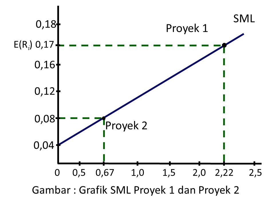Gambar : Grafik SML Proyek 1 dan Proyek 2