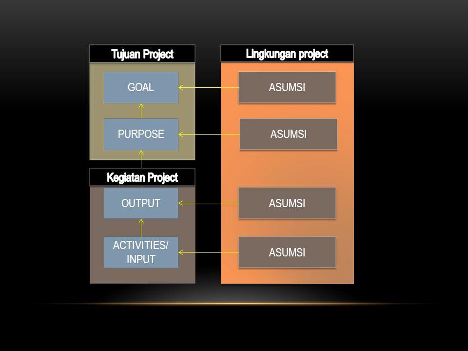 Tujuan Project Lingkungan project. GOAL. ASUMSI. PURPOSE. ASUMSI. Kegiatan Project. OUTPUT. ASUMSI.