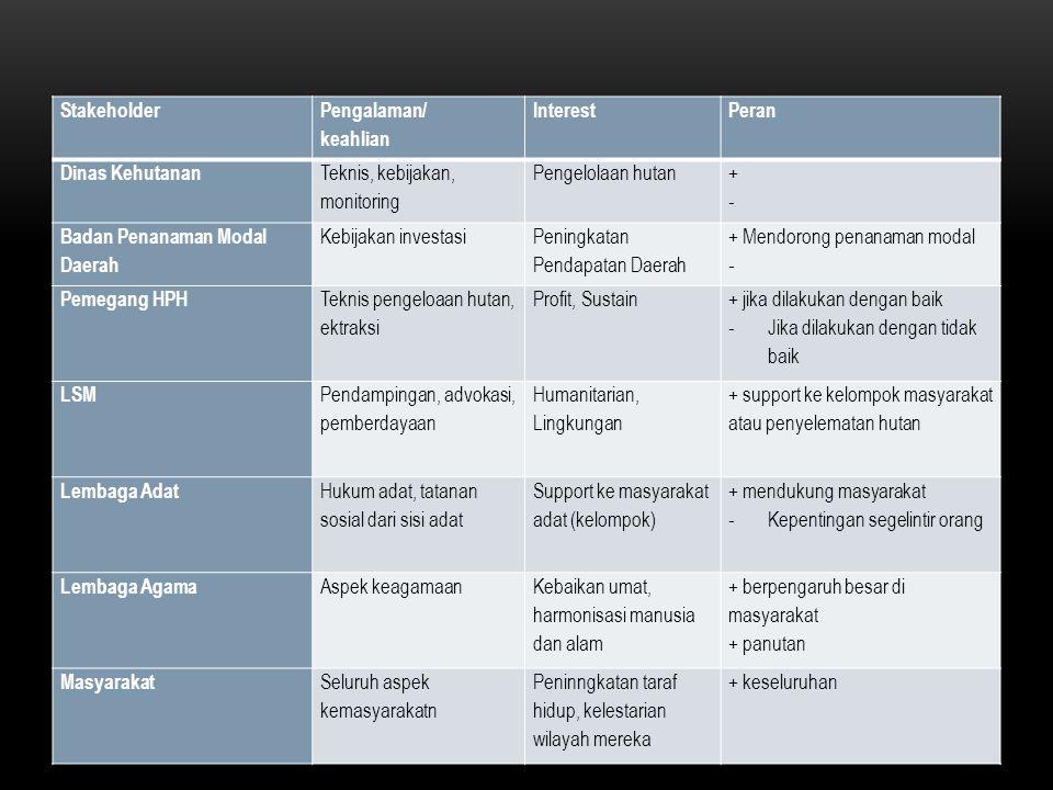 Stakeholder Pengalaman/ keahlian. Interest. Peran. Dinas Kehutanan. Teknis, kebijakan, monitoring.