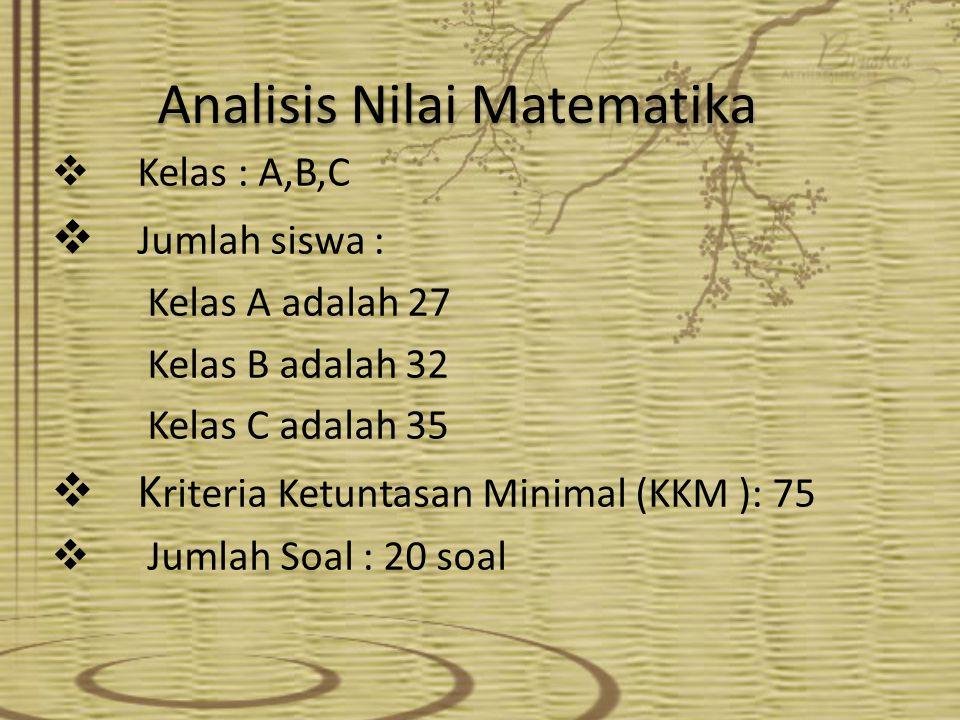 Analisis Nilai Matematika