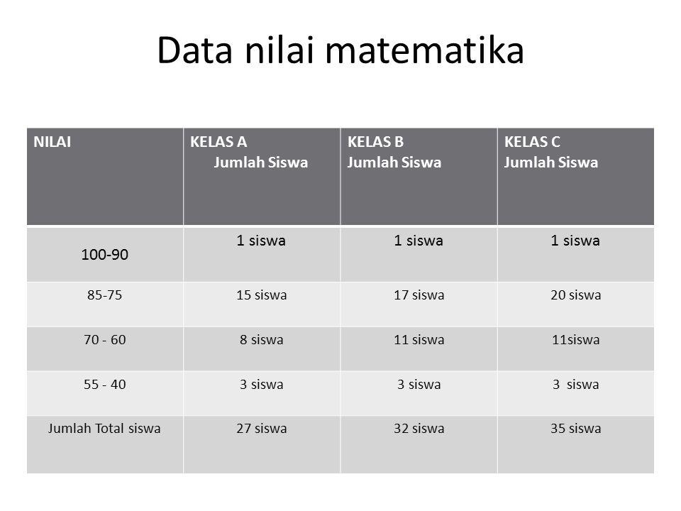 Data nilai matematika NILAI KELAS A Jumlah Siswa KELAS B KELAS C